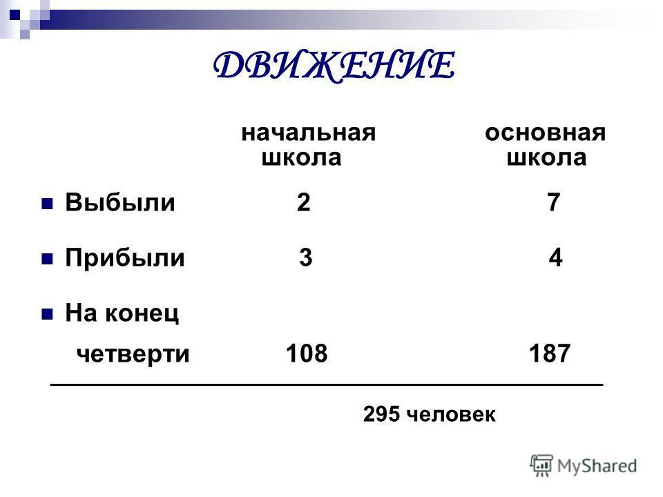 ДВИЖЕНИЕ начальная основная школа школа Выбыли 2 7 Прибыли 3 4 На конец четверти 108 187 295 человек