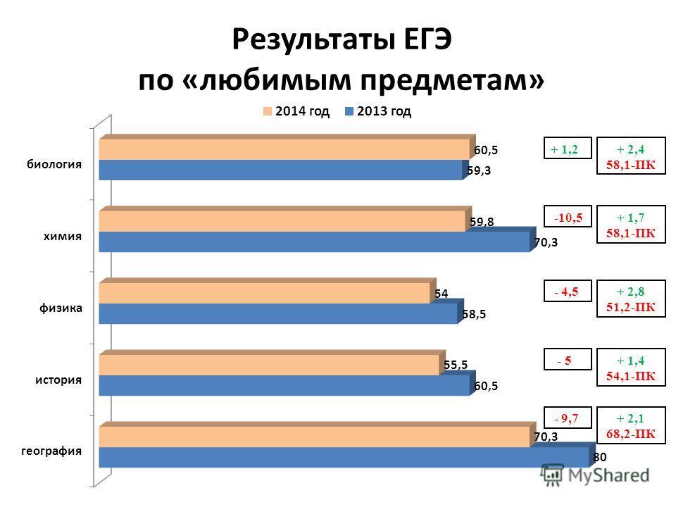 Результаты ЕГЭ по «любимым предметам» + 1,2 -10,5 - 4,5 - 5 - 9,7 + 2,8 51,2-ПК + 1,4 54,1-ПК + 2,1 68,2-ПК + 2,4 58,1-ПК + 1,7 58,1-ПК