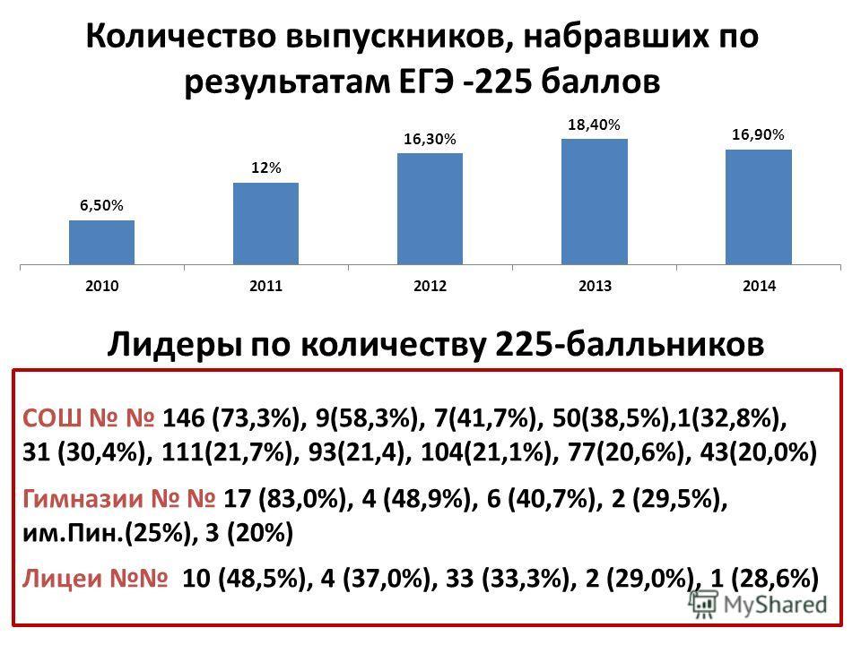 Количество выпускников, набравших по результатам ЕГЭ -225 баллов Лидеры по количеству 225-балльников СОШ 146 (73,3%), 9(58,3%), 7(41,7%), 50(38,5%),1(32,8%), 31 (30,4%), 111(21,7%), 93(21,4), 104(21,1%), 77(20,6%), 43(20,0%) Гимназии 17 (83,0%), 4 (4