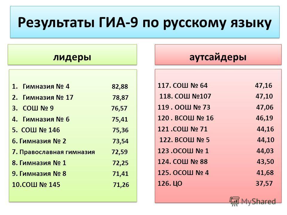 лидеры аутсайдеры Результаты ГИА-9 по русскому языку