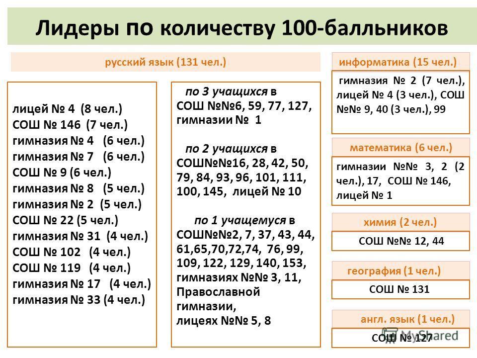 Лидеры по количеству 100-балльников лицей 4 (8 чел.) СОШ 146 (7 чел.) гимназия 4 (6 чел.) гимназия 7 (6 чел.) СОШ 9 (6 чел.) гимназия 8 (5 чел.) гимназия 2 (5 чел.) СОШ 22 (5 чел.) гимназия 31 (4 чел.) СОШ 102 (4 чел.) СОШ 119 (4 чел.) гимназия 17 (4