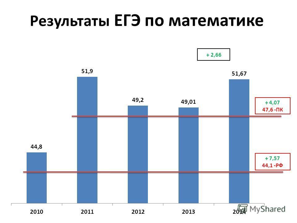 Результаты ЕГЭ по математике + 4,07 47,6 -ПК + 7,57 44,1 -РФ + 2,66