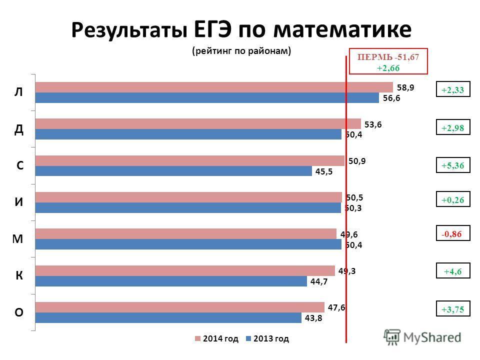 Результаты ЕГЭ по математике (рейтинг по районам) +2,33 +2,98 +0,26 -0,86 +4,6 +3,75 +5,36 ПЕРМЬ -51,67 +2,66