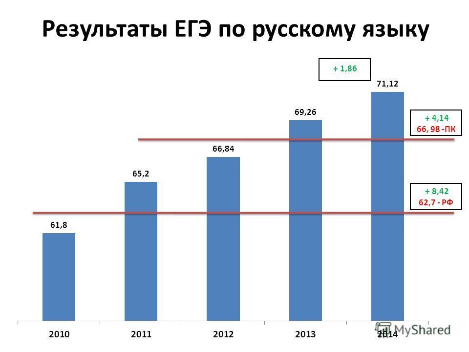 Результаты ЕГЭ по русскому языку + 4,14 66, 98 -ПК + 8,42 62,7 - РФ + 1,86