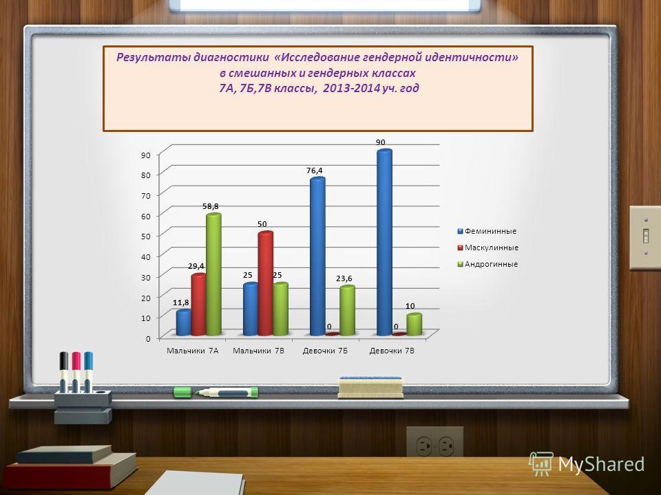 Результаты диагностики «Исследование гендерной идентичности» в смешанных и гендерных классах 7А, 7Б,7В классы, 2013-2014 уч. год