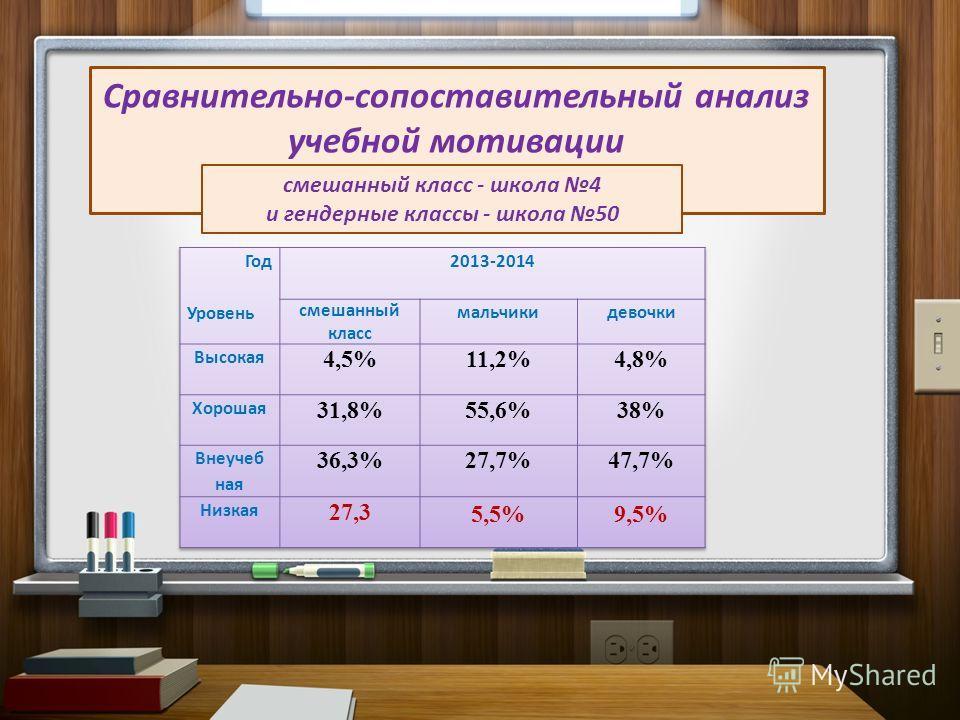 Сравнительно-сопоставительный анализ учебной мотивации смешанный класс - школа 4 и гендерные классы - школа 50