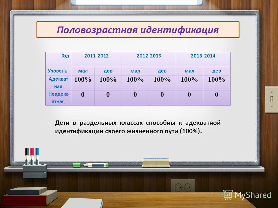 Половозрастная идентификация Дети в раздельных классах способны к адекватной идентификации своего жизненного пути (100%).