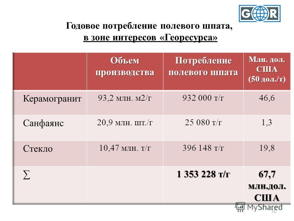 10 Годовое потребление полевого шпата, в зоне интересов «Георесурса»