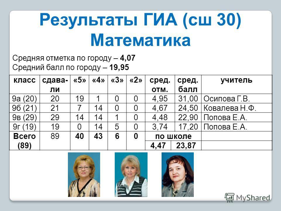Результаты ГИА (сш 30) Математика класс сдавали «5»«4»«3»«2»сред. отм. сред. балл учитель 9 а (20)20191004,9531,00Осипова Г.В. 9 б (21)21714004,6724,50Ковалева Н.Ф. 9 в (29)2914 104,4822,90Попова Е.А. 9 г (19)19014503,7417,20Попова Е.А. Всего (89) 89