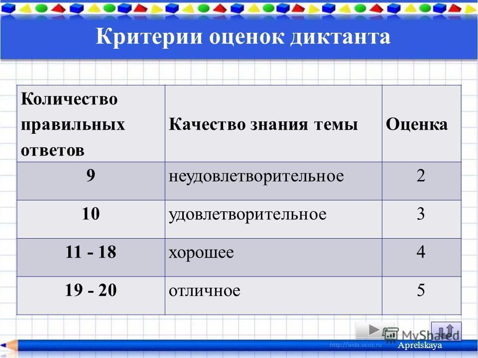 Критерии оценок диктанта Количество правильных ответов Качество знания темы Оценка 9 неудовлетворительное 2 10 удовлетворительное 3 11 - 18 хорошее 4 19 - 20 отличное 5 Aprelskaya