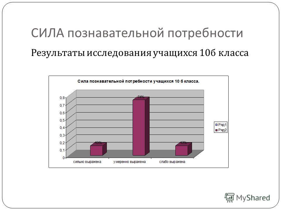СИЛА познавательной потребности Результаты исследования учащихся 10 б класса