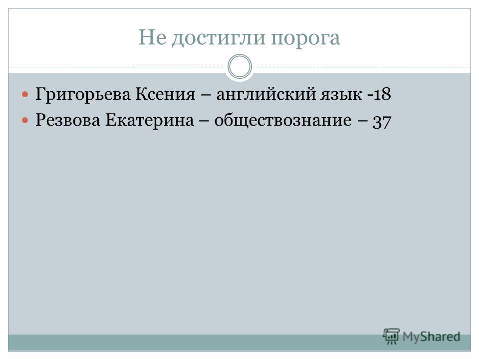 Не достигли порога Григорьева Ксения – английский язык -18 Резвова Екатерина – обществознание – 37