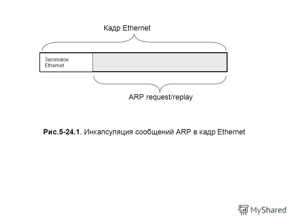 Кадр Ethernet ARP request/replay Заголовок Ethernet Рис.5-24.1. Инкапсуляция сообщений ARP в кадр Ethernet