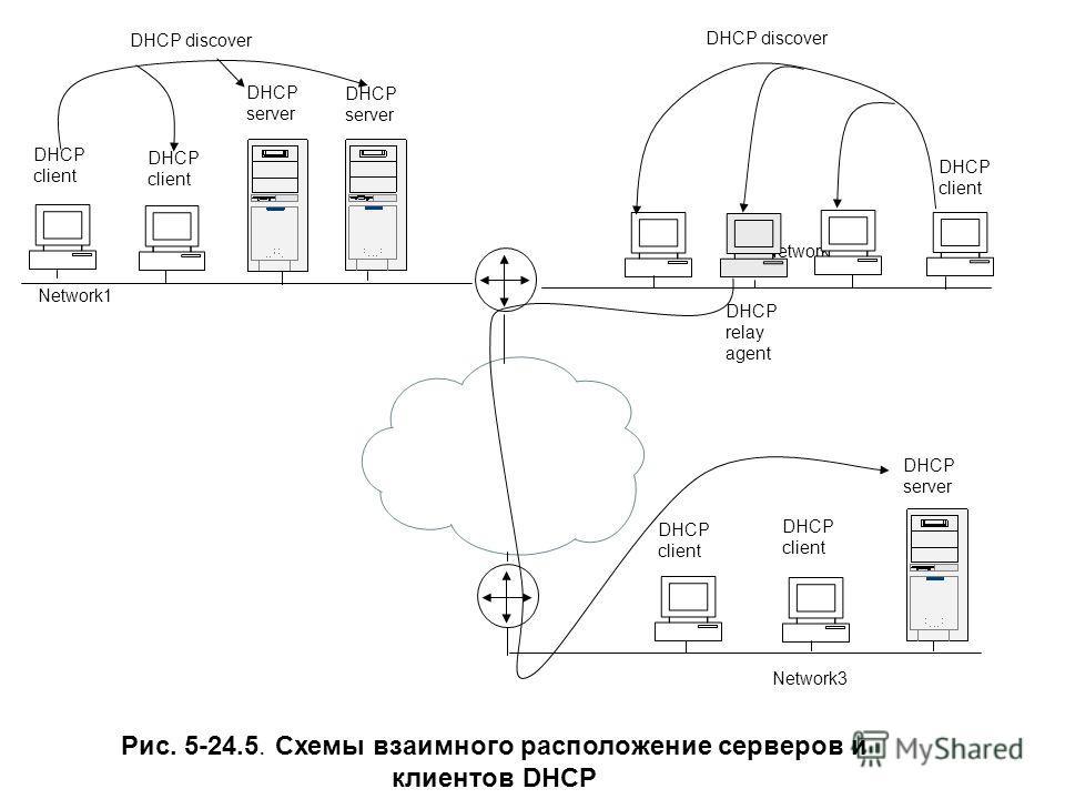 Network2 DHCP relay agent DHCP server DHCP client DHCP discover Network1 Network3 Рис. 5-24.5. Cхемы взаимного расположение серверов и клиентов DHCP