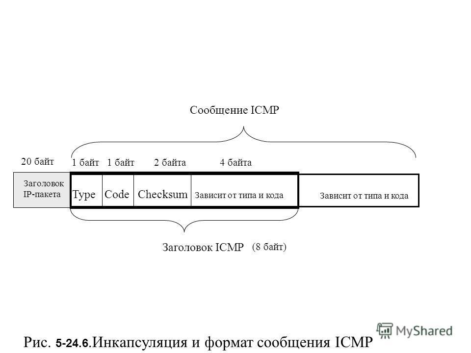Рис. 5-24.6. Инкапсуляция и формат сообщения ICMP Заголовок IP-пакета Заголовок ICMP Сообщение ICMP 1 байт 2 байта 4 байта Type Code Checksum Зависит от типа и кода (8 байт) 20 байт Зависит от типа и кода