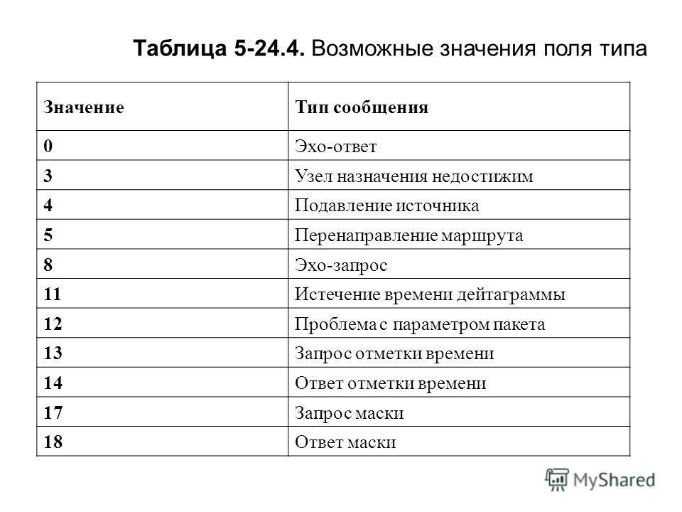 Таблица 5-24.4. Возможные значения поля типа Значение Тип сообщения 0Эхо-ответ 3Узел назначения недостижим 4Подавление источника 5Перенаправление маршрута 8Эхо-запрос 11Истечение времени дейтаграммы 12Проблема с параметром пакета 13Запрос отметки вре