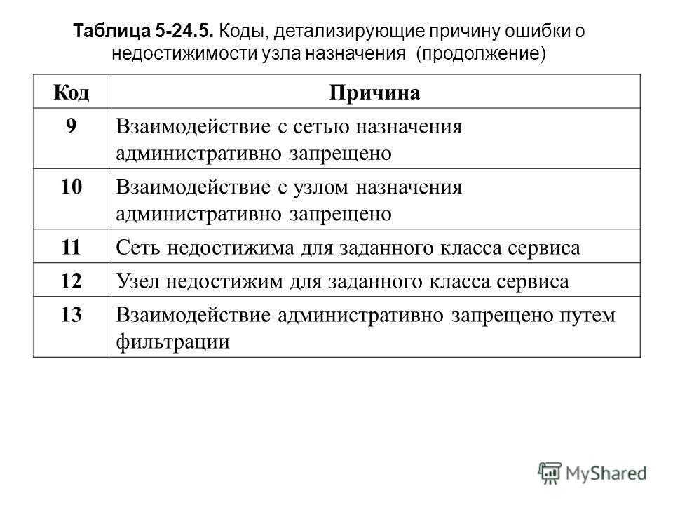 Таблица 5-24.5. Коды, детализирующие причину ошибки о недостижимости узла назначения (продолжение) Код Причина 9Взаимодействие с сетью назначения административно запрещено 10Взаимодействие с узлом назначения административно запрещено 11Сеть недостижи
