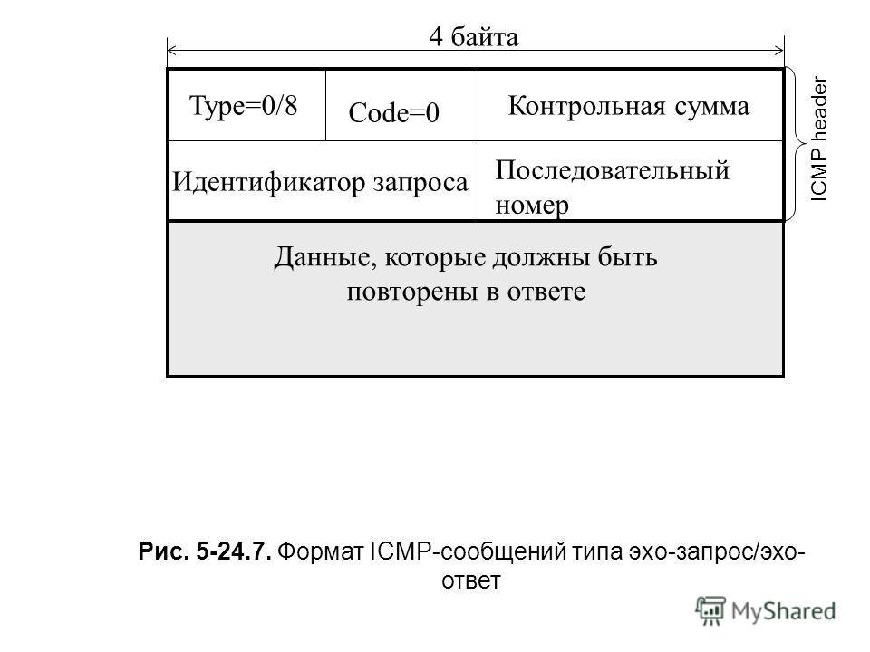 Type=0/8 Code=0 Контрольная сумма Идентификатор запроса Последовательный номер Данные, которые должны быть повторены в ответе 4 байта ICMP header Рис. 5-24.7. Формат ICMP-сообщений типа эхо-запрос/эхо- ответ