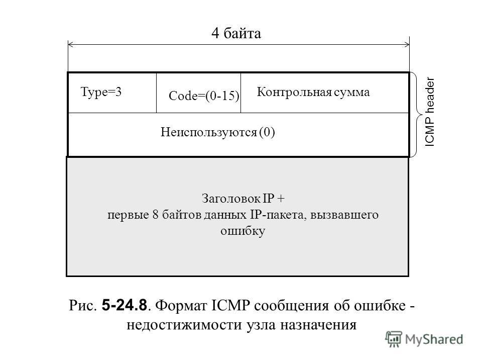 Рис. 5-24.8. Формат ICMP сообщения об ошибке - недостижимости узла назначения Type=3 Code=(0-15) Контрольная сумма Неиспользуются (0) Заголовок IP + первые 8 байтов данных IP-пакета, вызвавшего ошибку 4 байта ICMP header
