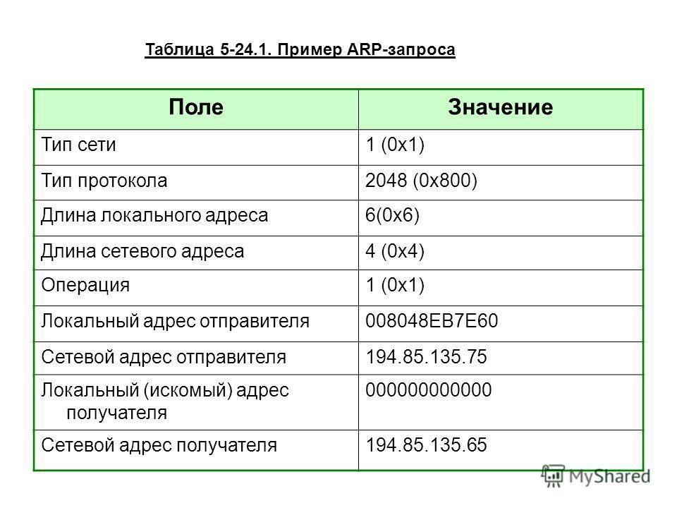Поле Значение Тип сети 1 (0x1) Тип протокола 2048 (0x800) Длина локального адреса 6(0x6) Длина сетевого адреса 4 (0x4) Операция 1 (0x1) Локальный адрес отправителя 008048ЕВ7Е60 Сетевой адрес отправителя 194.85.135.75 Локальный (искомый) адрес получат