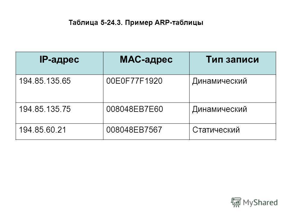 IP-адресМАС-адрес Тип записи 194.85.135.6500E0F77F1920Динамический 194.85.135.75008048ЕВ7Е60Динамический 194.85.60.21008048ЕВ7567Статический Таблица 5-24.3. Пример ARP-таблицы