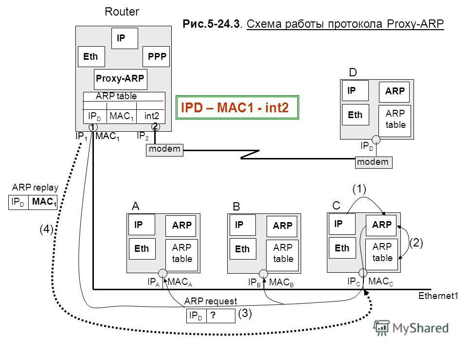 ARP table IP EthPPP Proxy-ARP IP 1 MAC 1 IP 2 Router ARP table IP ARP Eth IP D D ARP table IP ARP Eth IP A MAC A A ARP table IP ARP Eth IP C MAC C C ARP table IP ARP Eth IP B MAC B B Ethernet1 (4) (3) (2) (1) ARP replay IP D MAC 1 ARP request IP D ?