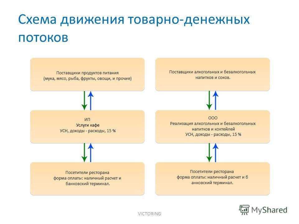 Схема движения товарно-денежных потоков VICTORING