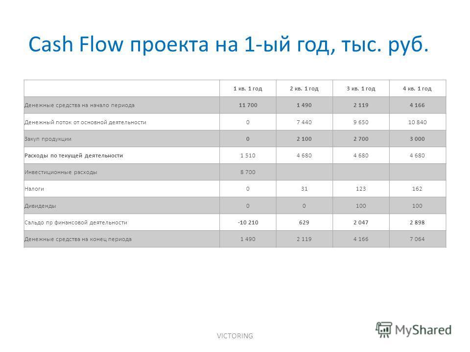 Cash Flow проекта на 1-ый год, тыс. руб. VICTORING 1 кв. 1 год 2 кв. 1 год 3 кв. 1 год 4 кв. 1 год Денежные средства на начало периода 11 7001 4902 1194 166 Денежный поток от основной деятельности 07 4409 65010 840 Закуп продукции 02 1002 7003 000 Ра