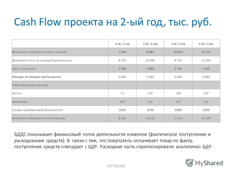 Cash Flow проекта на 2-ый год, тыс. руб. VICTORING 1 кв. 2 год 2 кв. 2 год 3 кв. 2 год 4 кв. 2 год Денежные средства на начало периода 7 0648 08310 61312 612 Денежный поток от основной деятельности 8 27010 4809 72511 595 Закуп продукции 2 4003 0002 7
