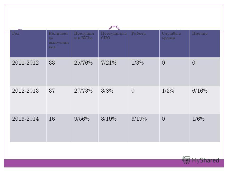 Результаты трудоустройства выпускников 11 класса Год Количест во выпускников Поступил и в ВУЗы Поступили в СПО Работа Служба в армии Прочие 2011-20123325/76%7/21%1/3%00 2012-20133727/73%3/8%01/3%6/16% 2013-2014169/56%3/19% 01/6%