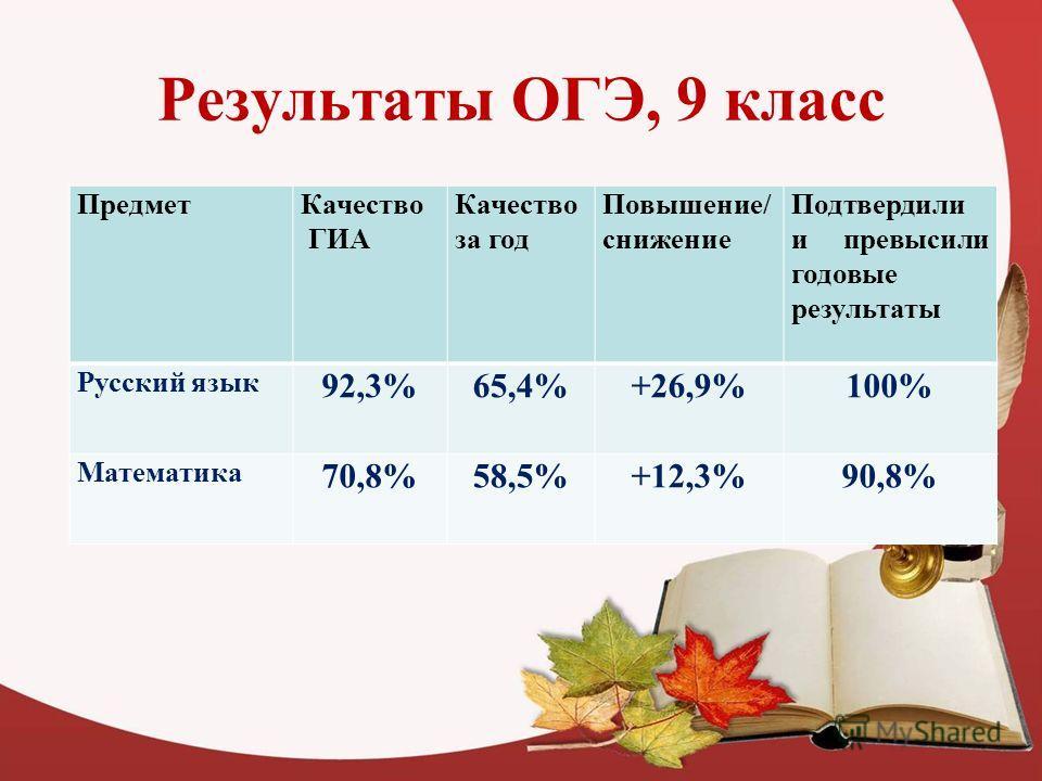Результаты ОГЭ, 9 класс Предмет Качество ГИА Качество за год Повышение/ снижение Подтвердили и превысили годовые результаты Русский язык 92,3%65,4%+26,9%100% Математика 70,8%58,5%+12,3%90,8%