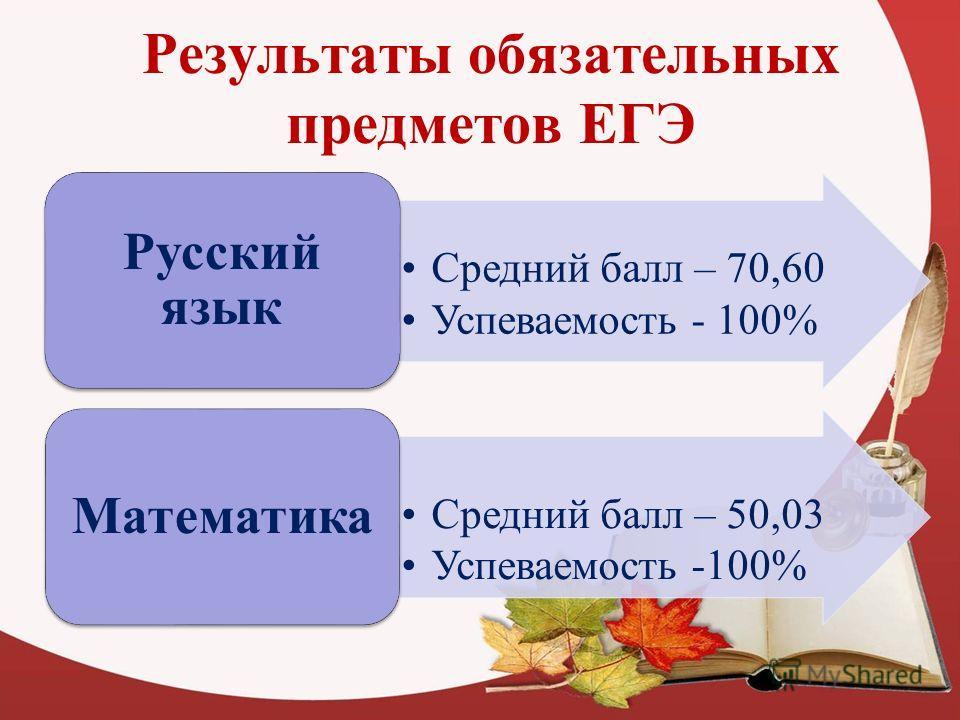 Результаты обязательных предметов ЕГЭ Средний балл – 70,60 Успеваемость - 100% Русский язык Средний балл – 50,03 Успеваемость -100% Математика