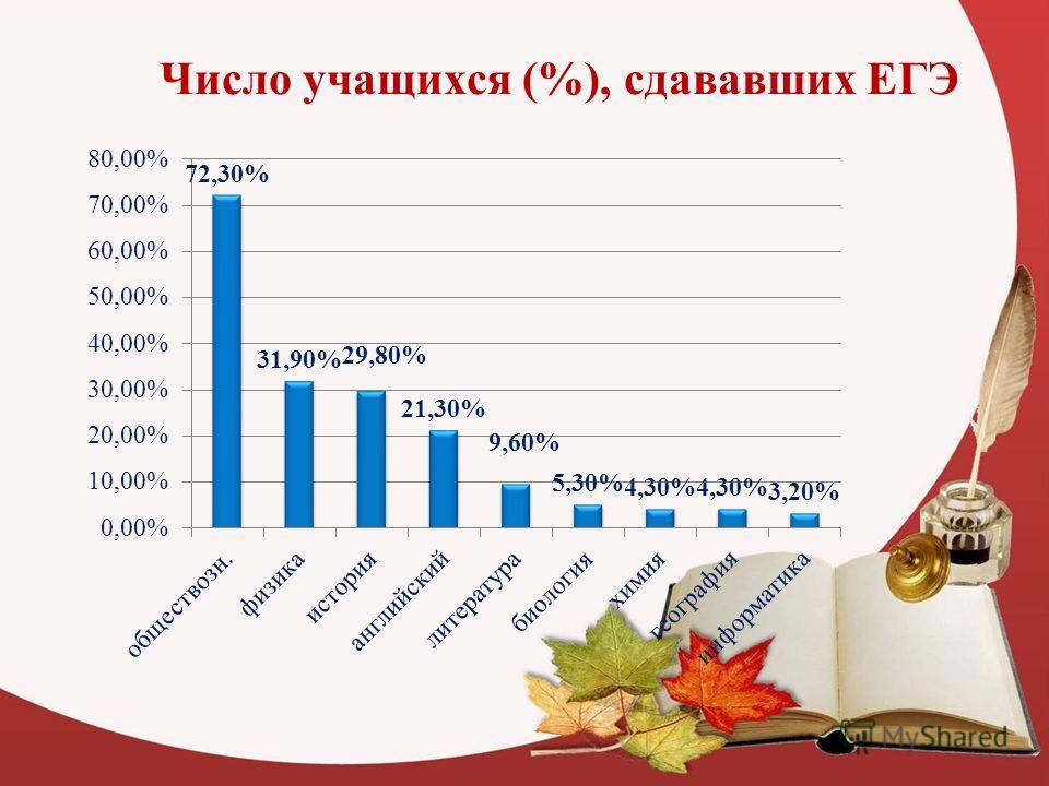 Число учащихся (%), сдававших ЕГЭ