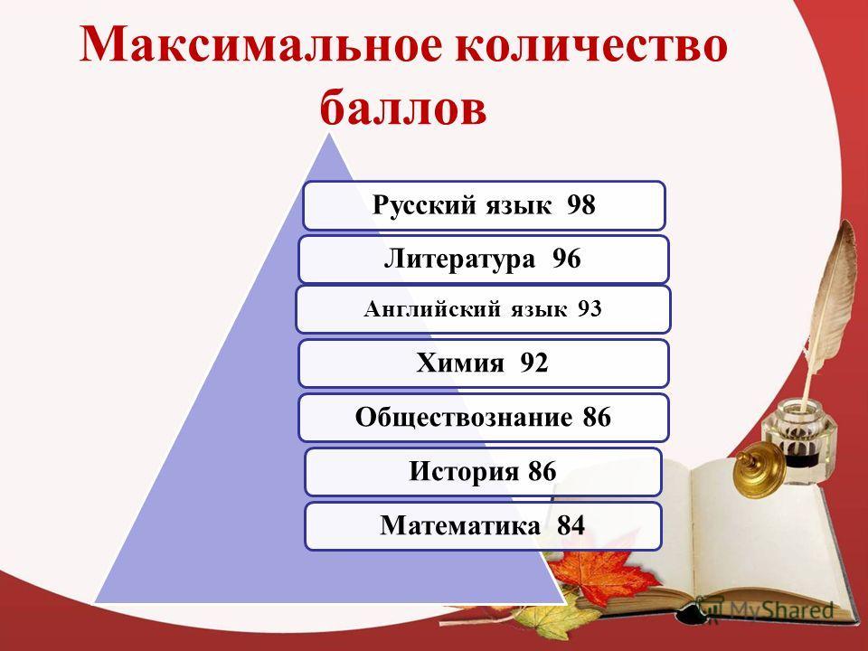 Максимальное количество баллов Русский язык 98Литература 96 Английский язык 93 Химия 92Обществознание 86История 86Математика 84