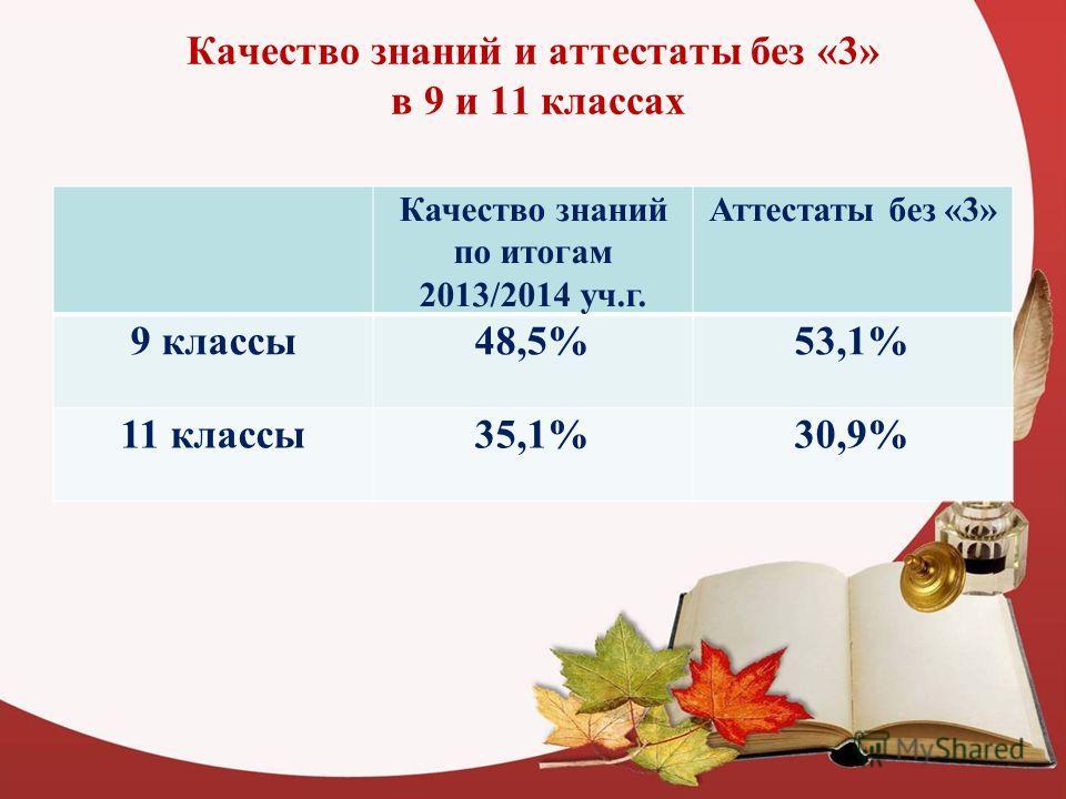 Качество знаний и аттестаты без «3» в 9 и 11 классах Качество знаний по итогам 2013/2014 уч.г. Аттестаты без «3» 9 классы 48,5%53,1% 11 классы 35,1%30,9%