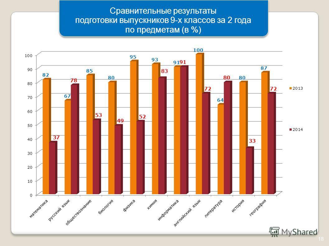 18 Сравнительные результаты подготовки выпускников 9-х классов за 2 года по предметам (в %)