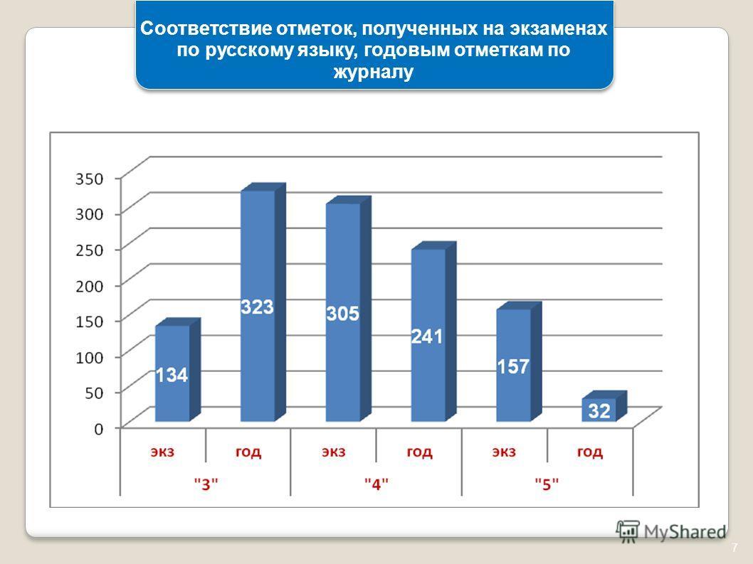 7 Соответствие отметок, полученных на экзаменах по русскому языку, годовым отметкам по журналу