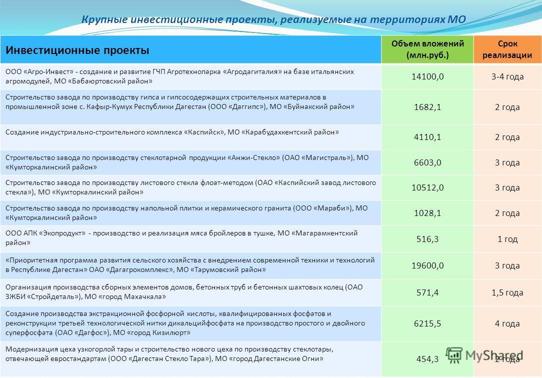Крупные инвестиционные проекты, реализуемые на территориях МО 17 Инвестиционные проекты Объем вложений (млн.руб.) Срок реализации ООО «Агро-Инвест» - создание и развитие ГЧП Агротехнопарка «Агродагиталия» на базе итальянских агромодулей, МО «Бабаюрто