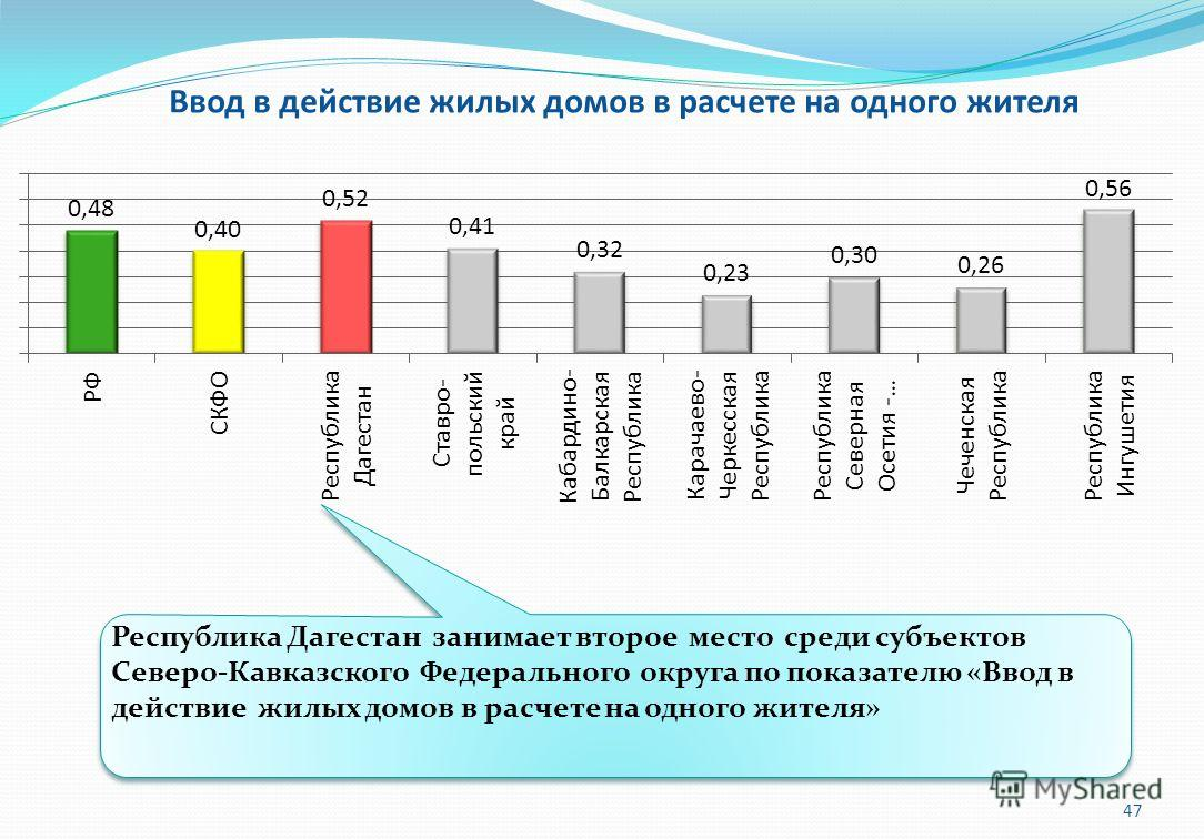 Ввод в действие жилых домов в расчете на одного жителя Республика Дагестан занимает второе место среди субъектов Северо-Кавказского Федерального округа по показателю «Ввод в действие жилых домов в расчете на одного жителя» 47