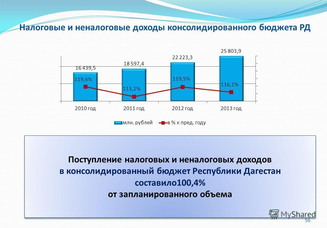 Поступление налоговых и неналоговых доходов в консолидированный бюджет Республики Дагестан составило 100,4% от запланированного объема Поступление налоговых и неналоговых доходов в консолидированный бюджет Республики Дагестан составило 100,4% от запл