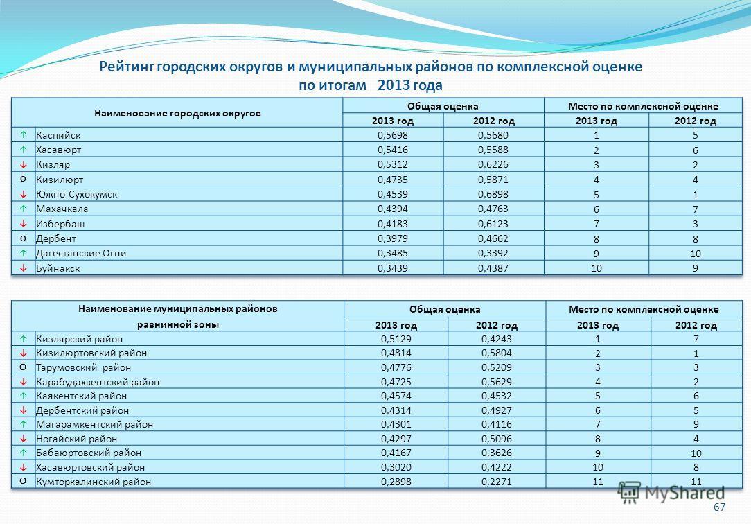 67 Рейтинг городских округов и муниципальных районов по комплексной оценке по итогам 2013 года