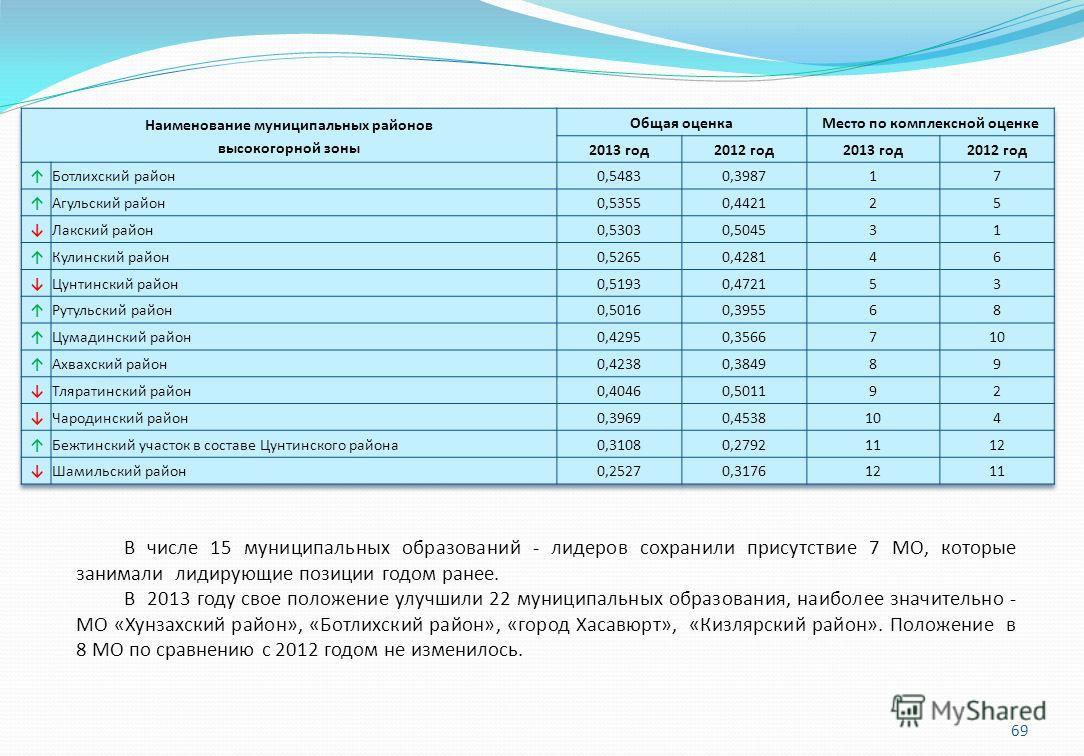 69 В числе 15 муниципальных образований - лидеров сохранили присутствие 7 МО, которые занимали лидирующие позиции годом ранее. В 2013 году свое положение улучшили 22 муниципальных образования, наиболее значительно - МО «Хунзахский район», «Ботлихский