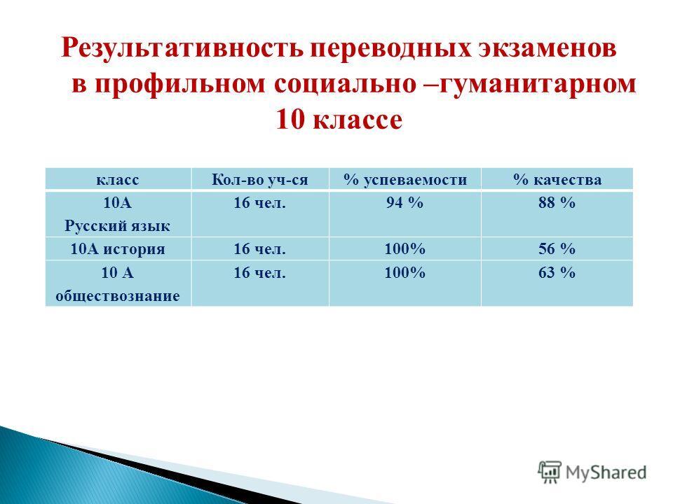 класс Кол-во уч-ся% успеваемости% качества 10А Русский язык 16 чел.94 %88 % 10А история 16 чел.100%56 % 10 А обществознание 16 чел.100%63 % Результативность переводных экзаменов в профильном сосиально –гуманитарном 10 классе