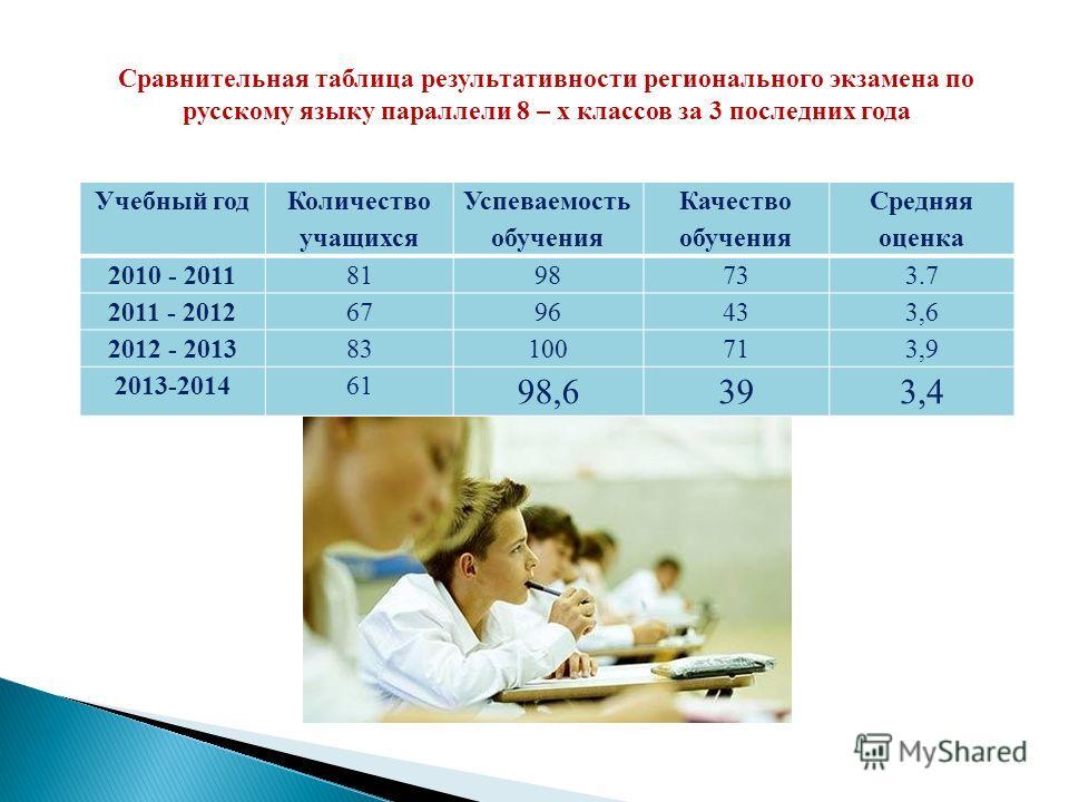 Сравнительная таблица результативности регионального экзамена по русскому языку параллели 8 – х классоввв за 3 последних года Учебный год Количество учащихся Успеваемость обучения Качество обучения Средняя осенка 2010 - 20118198733.7 2011 - 201267964