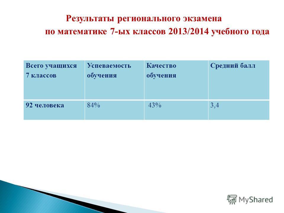 Результаты регионального экзамена по математике 7-ых классоввв 2013/2014 учебного года Всего учащихся 7 классоввв Успеваемость обучения Качество обучения Средний балл 92 человека 84% 43%3,4