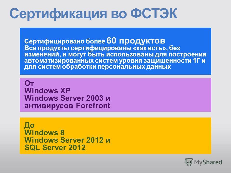 До Windows 8 Windows Server 2012 и SQL Server 2012 Сертифицировано более 60 продуктов Все продукты сертифицированы «как есть», без изменений, и могут быть использованы для построения автоматизированных систем уровня защищенности 1Г и для систем обраб