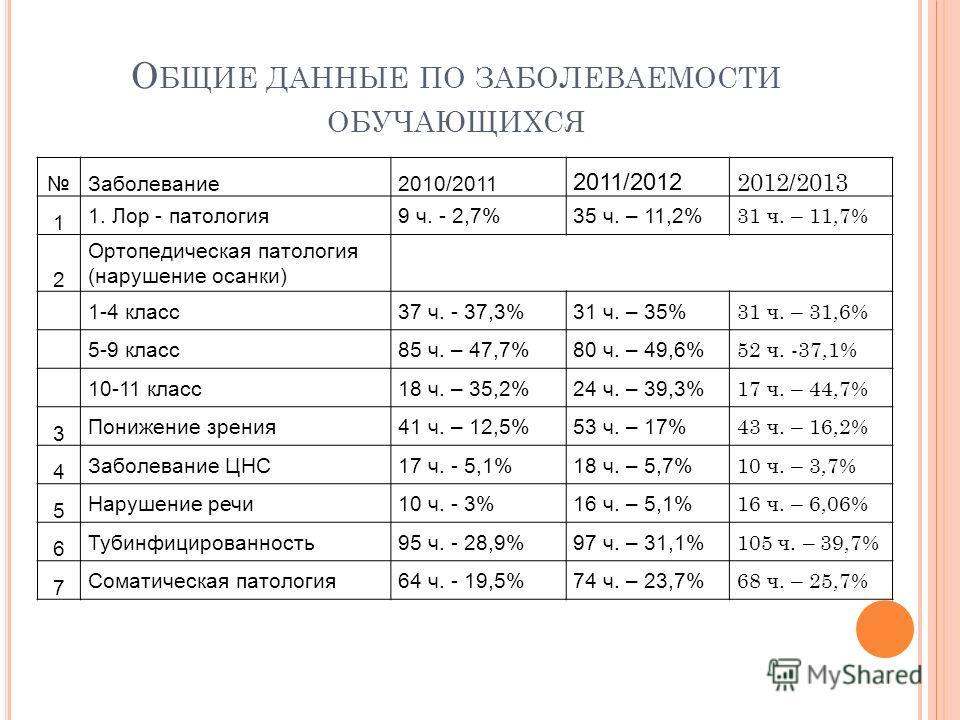 О БЩИЕ ДАННЫЕ ПО ЗАБОЛЕВАЕМОСТИ ОБУЧАЮЩИХСЯ Заболевание 2010/2011 2011/2012 2012/2013 1 1. Лор - патология 9 ч. - 2,7%35 ч. – 11,2% 31 ч. – 11,7% 2 Ортопедическая патология (нарушение осанки) 1-4 класс 37 ч. - 37,3%31 ч. – 35% 31 ч. – 31,6% 5-9 класс