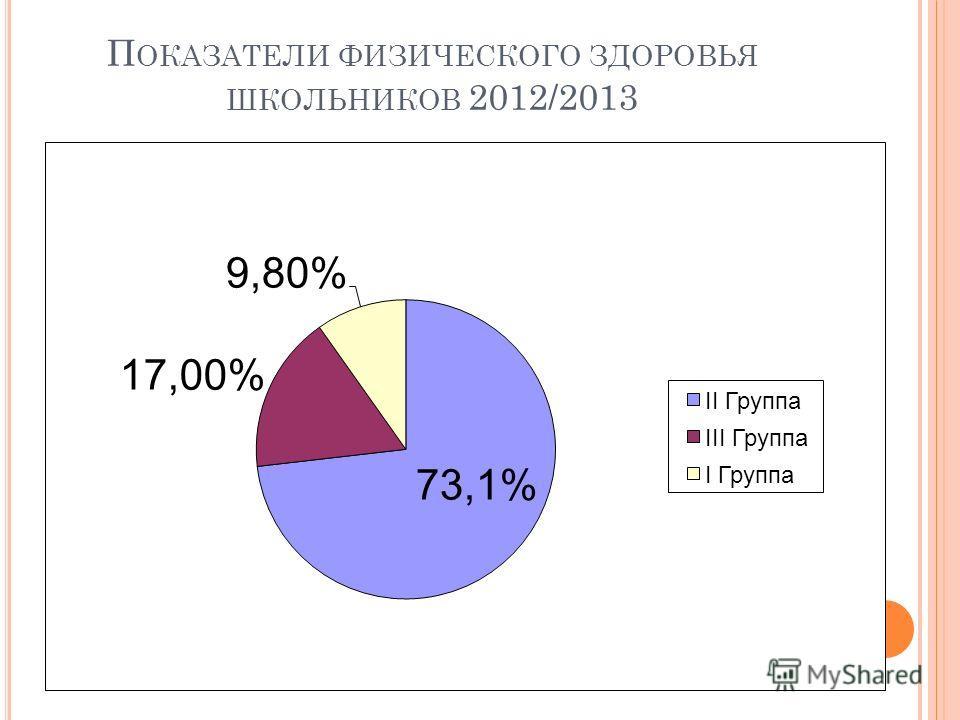 П ОКАЗАТЕЛИ ФИЗИЧЕСКОГО ЗДОРОВЬЯ ШКОЛЬНИКОВ 2012/2013
