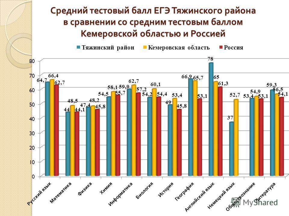 Средний тестовый балл ЕГЭ Тяжинского района в сравнении со средним тестовым баллом Кемеровской областью и Россией