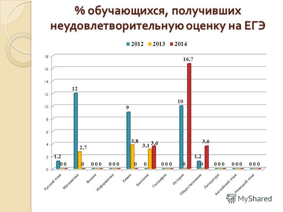 % обучающихся, получивших неудовлетворительную оценку на ЕГЭ